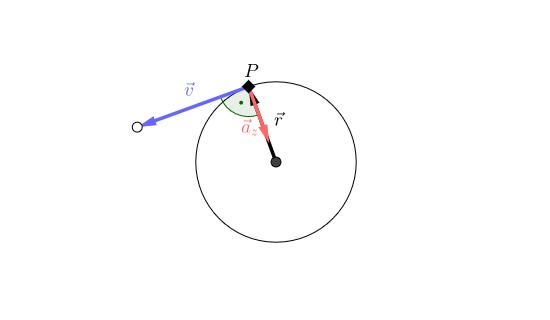 Interaktive Abbildung Größe und Richtung der Zentripetalbeschleunigung image source