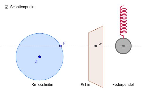 Aufzeichnen des Orts-Zeit-Diagramms eines Oszillators image source