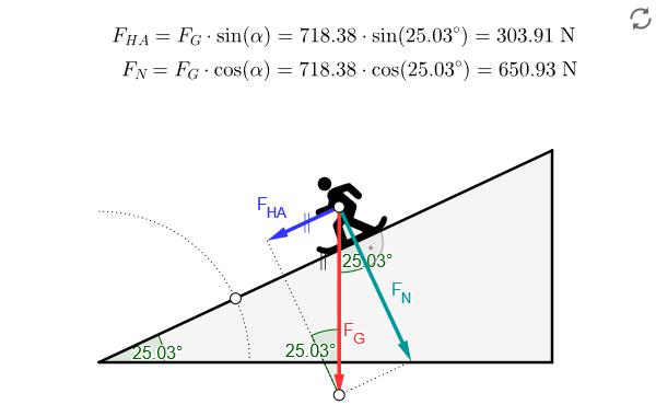 Interaktive Abbildung zur Berechnung der Hangabtriebskraft image source