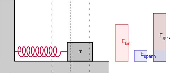 Energie eines horizontalen Federpendels image source