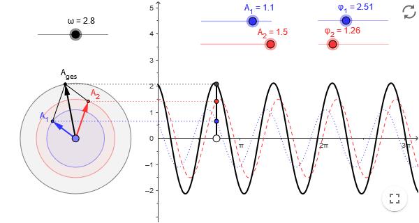Überlagerung von zwei harmonischen Schwingungen gleicher Frequenz image source