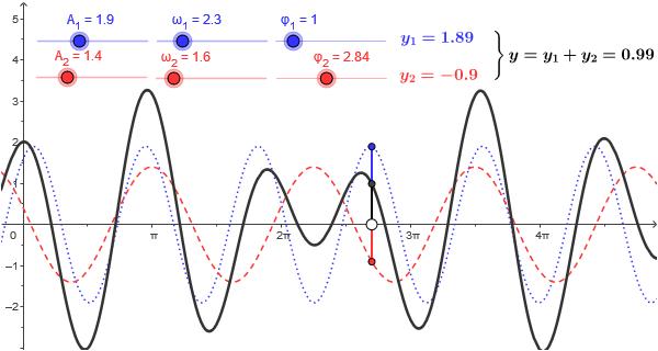 Allgemeine Überlagerung von zwei harmonischen Schwingungen image source