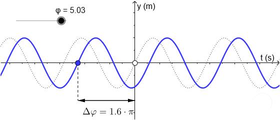 Phasenwinkel einer Schwingung image source