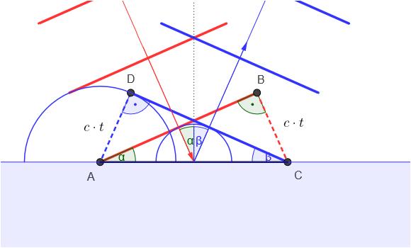 Beispiel für eine entstehende Transversalwelle image source