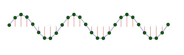 Beispiel für eine Transversalwelle image source