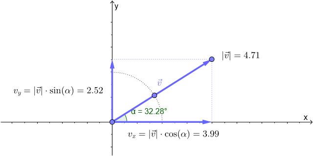 Interaktive Abbildung zu den x- und y-Komponenten der Anfangsgeschwindigkeit image source