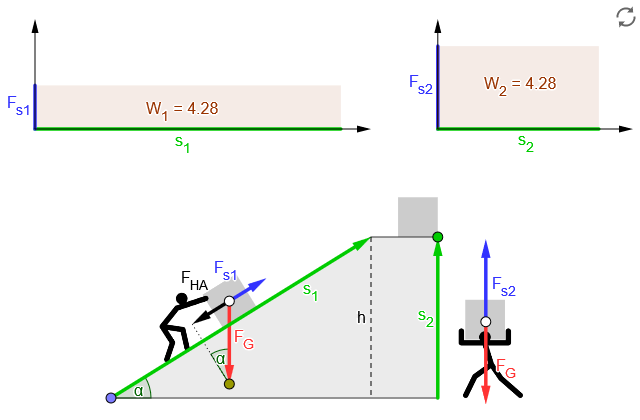 Hubarbeit entlang einer Rampe image source